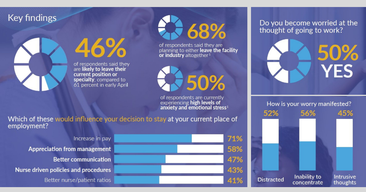 [PRESS RELEASE]  Second nationwide survey highlighting the importance of enhancing nurse well-being
