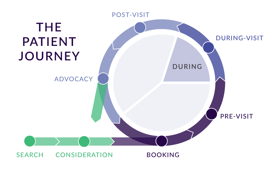 Patient Journey Innovations: During