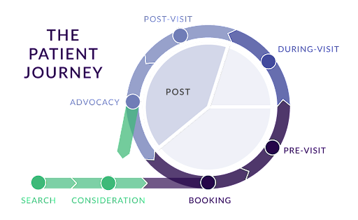 Patient Journey Innovations: Post